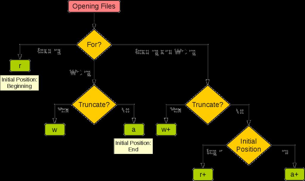 تفاوت r و r+ و w و w+ در fopen
